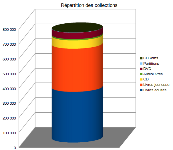 repartition des collections 2018.png